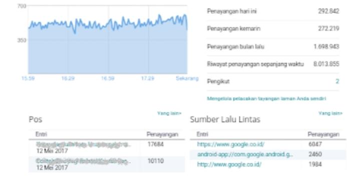 Cara mendapatkan banyak pengunjung blog