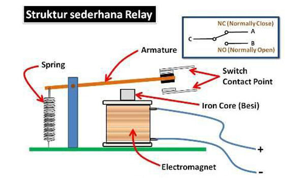 Fungsi relay